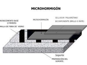 Microhormigón: características del material de moda