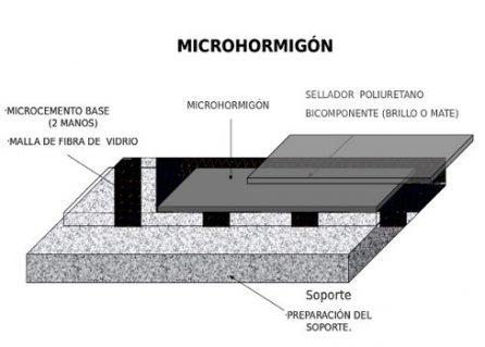 microhormigón